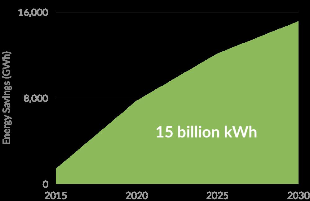 enervee score actionable energy efficiency